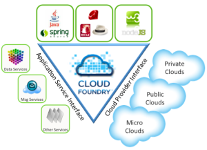 cloudfoundry-overview