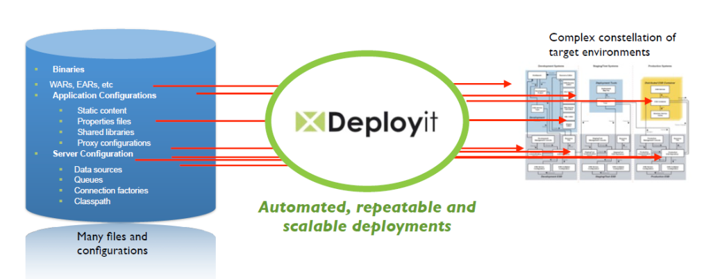 DeployIt, une application entre deux mondes