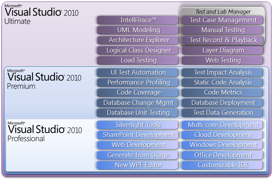 Comparatif Visual Studio 2010