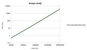 benchmark_sort_array_with_params