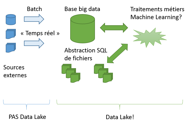 data-lake-overview