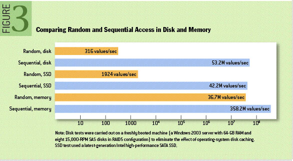 Comparing Random and Sequential Access in Disk and Memory